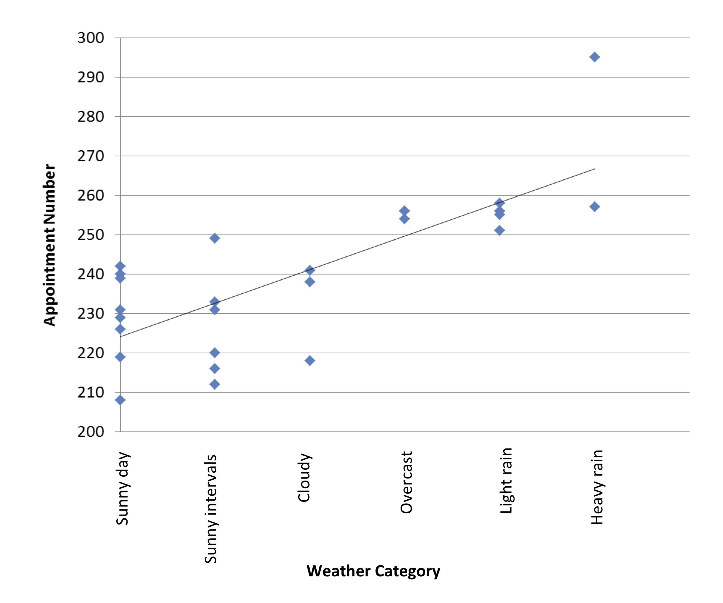 Weather Category v demand