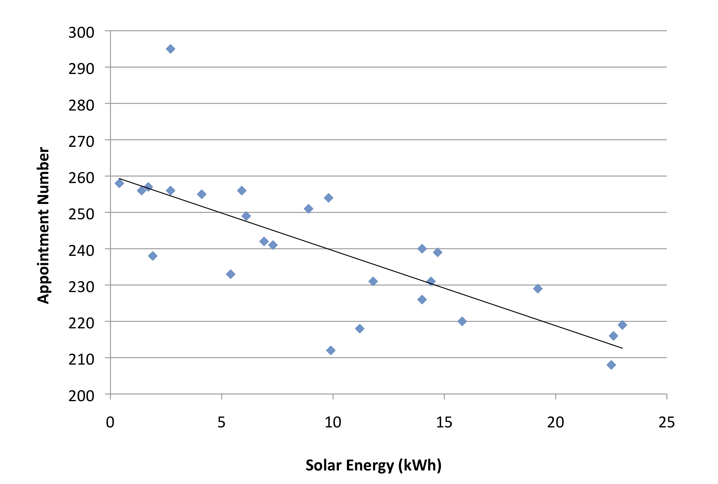 Solar energy v demand