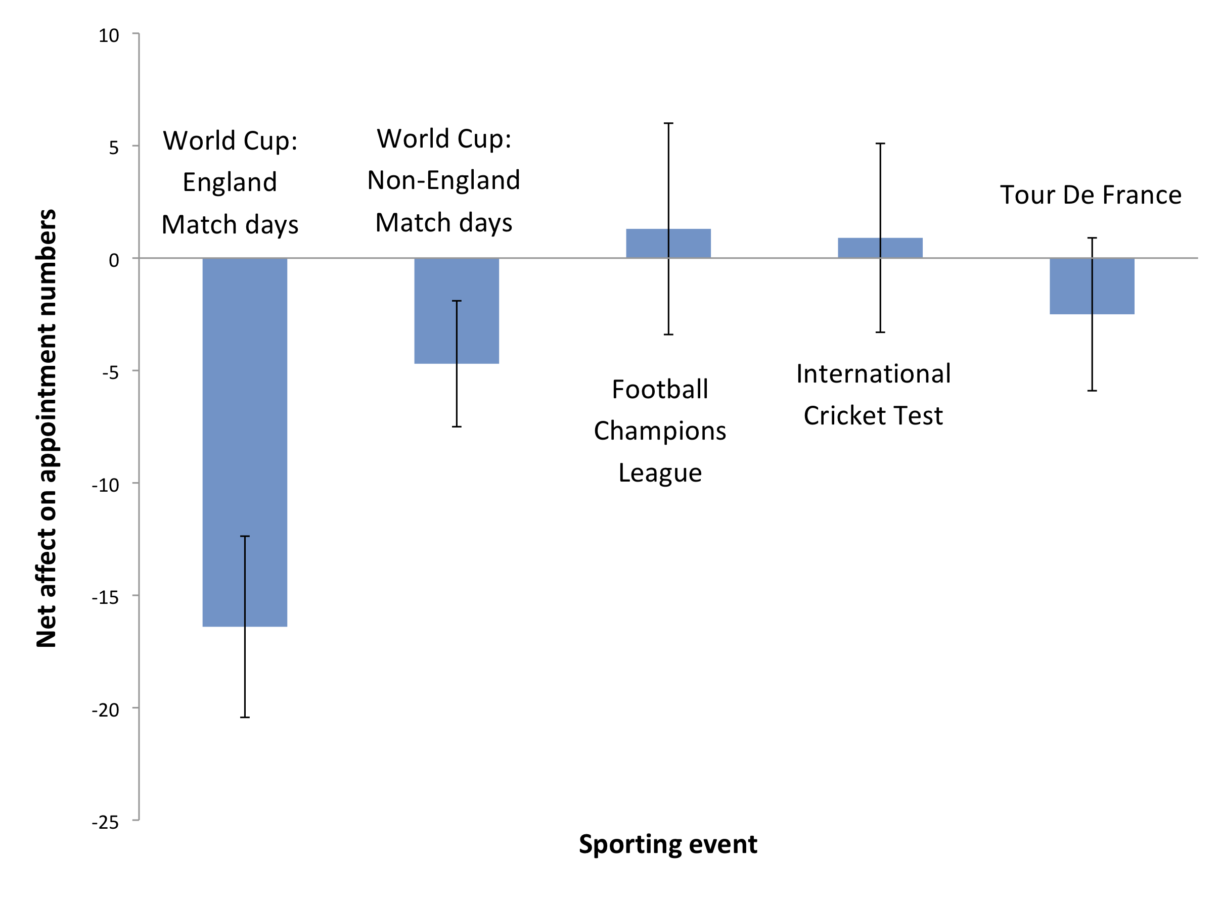 Sporting events v demand