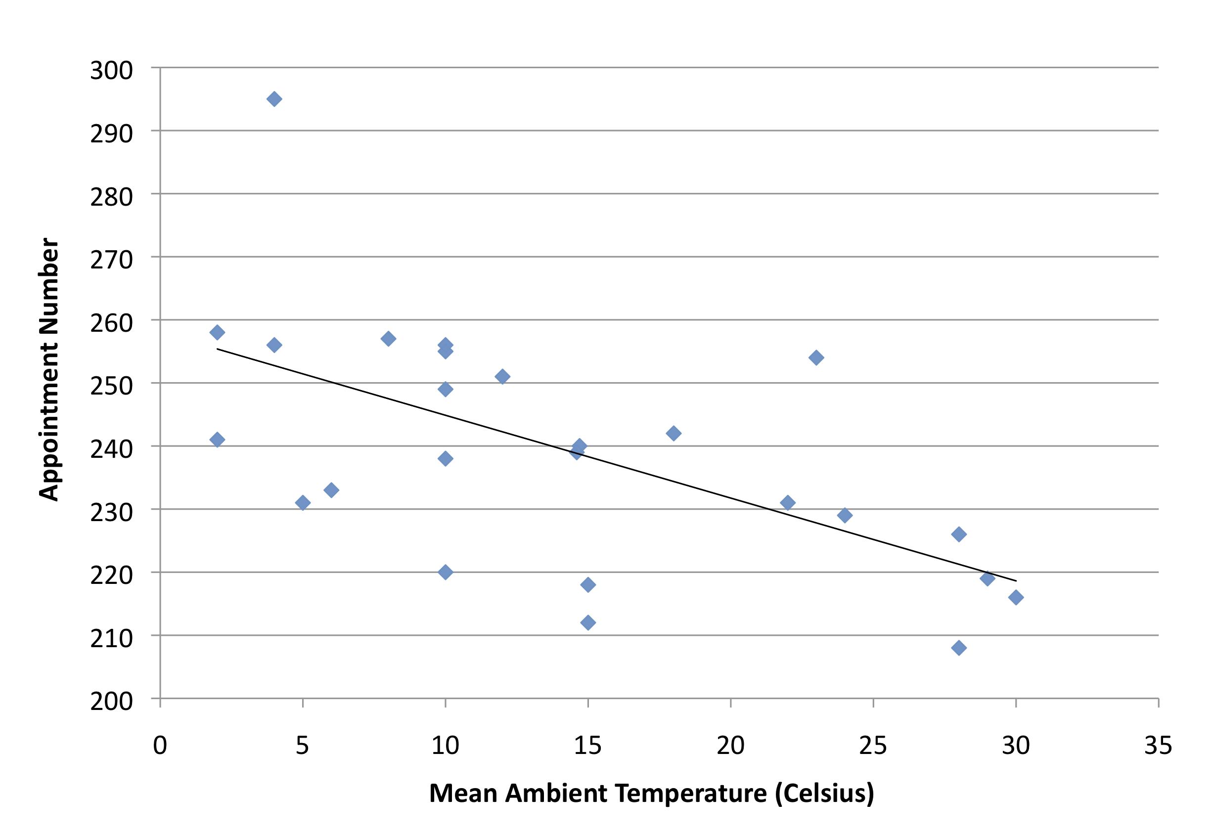 Temperature v demand