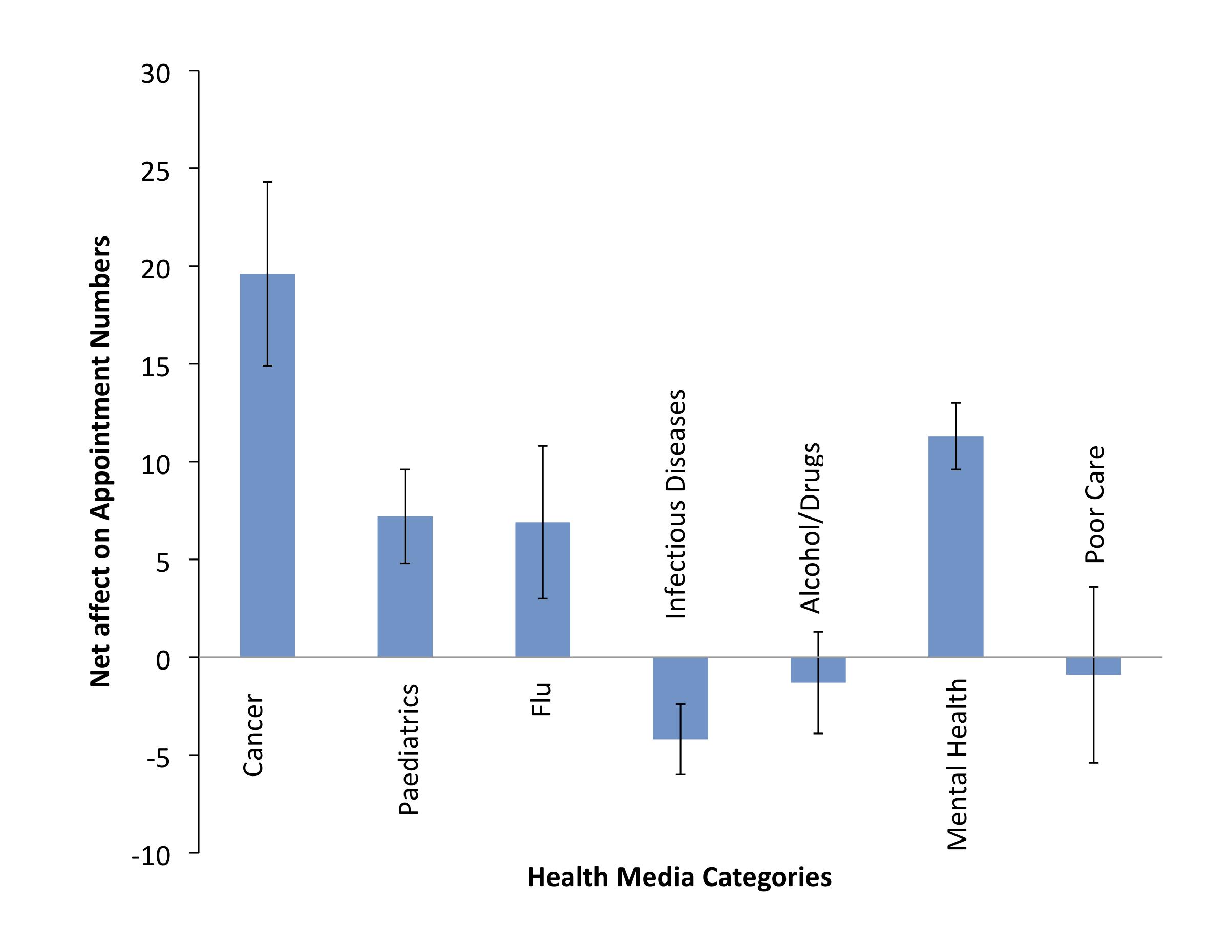 Health media v demand
